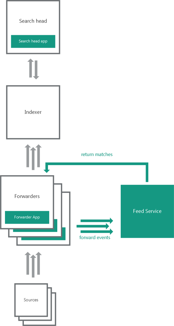 About the distributed integration scheme