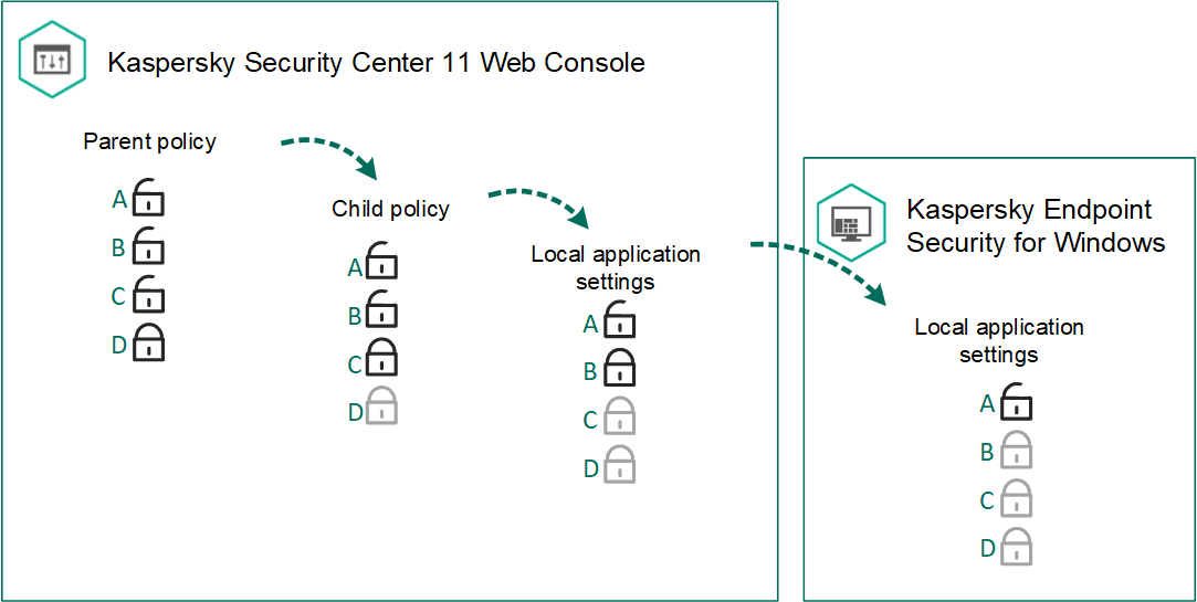 parental monitor Alvosenet Parental Control internet security