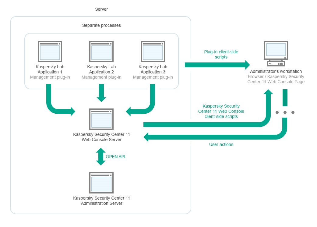 Deployment diagram of Kaspersky Security Center Administration
