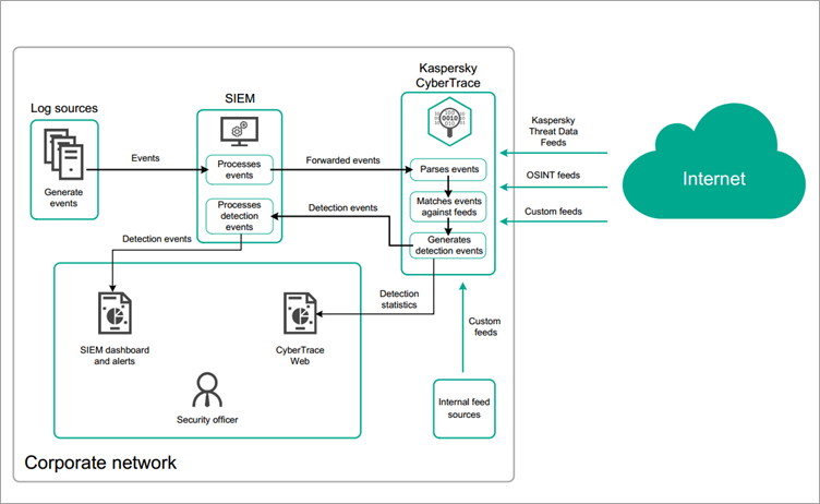 Can I integrate Kaspersky Threat Data Feeds or other threat feeds